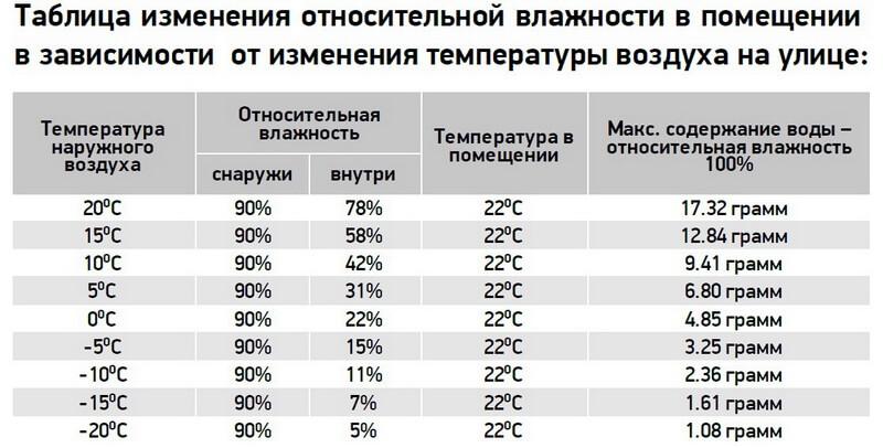 Таблица изменения относительной влажности в помещении в зависимости от изменения температуры воздуха на улице